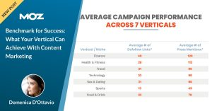 Benchmark for Success: What Your Vertical Can Achieve With Content Marketing